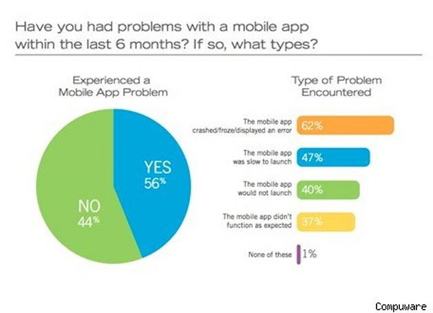 Study: Only 16% of users will retry a malfunctioning app