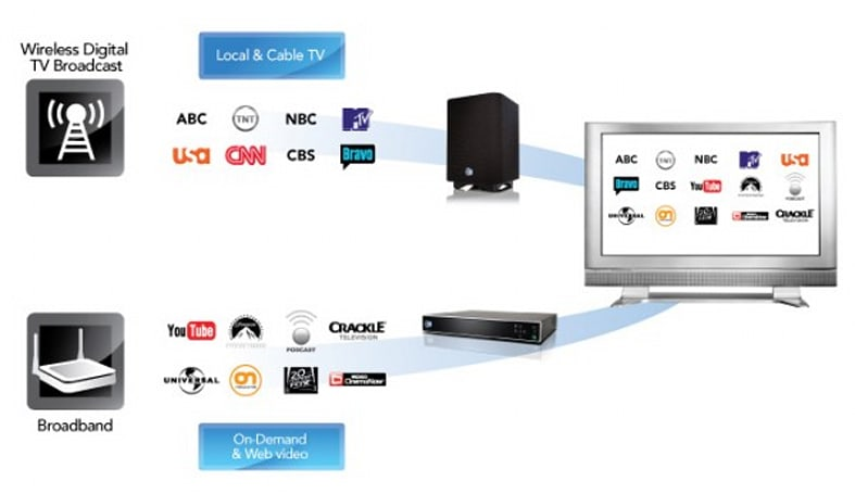 Sezmi launches $20 per month cable/satellite alternative today in L.A.