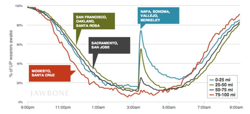 See how the Napa earthquake affected Jawbone users' sleep