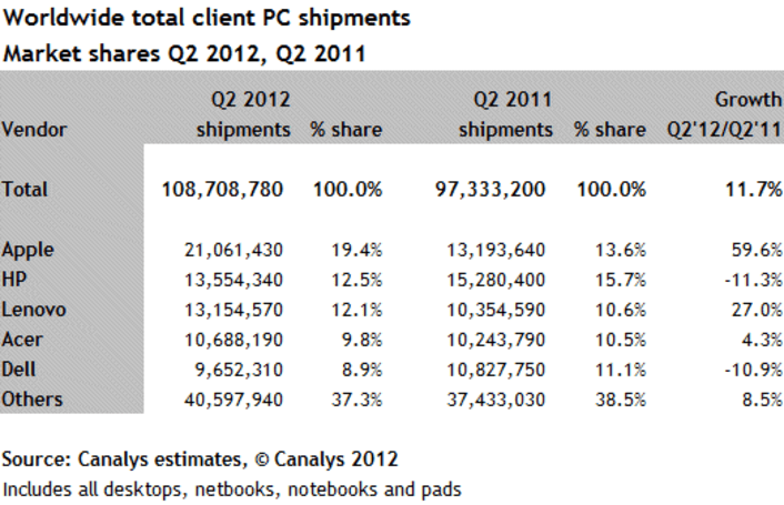 Canalys: PC and tablet shipments hit new high in Q2 with Apple in the lead, HP next in line