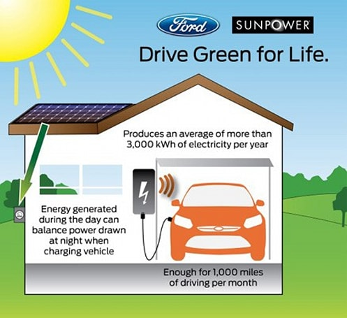 Ford teams with SunPower, offers EV owners $10,000 solar charging system