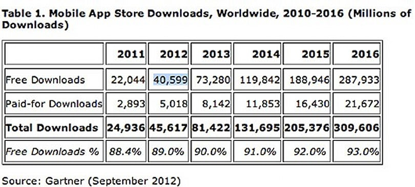 Gartner: Free apps dominate market, iOS App Store accounts for 25 percent of all content