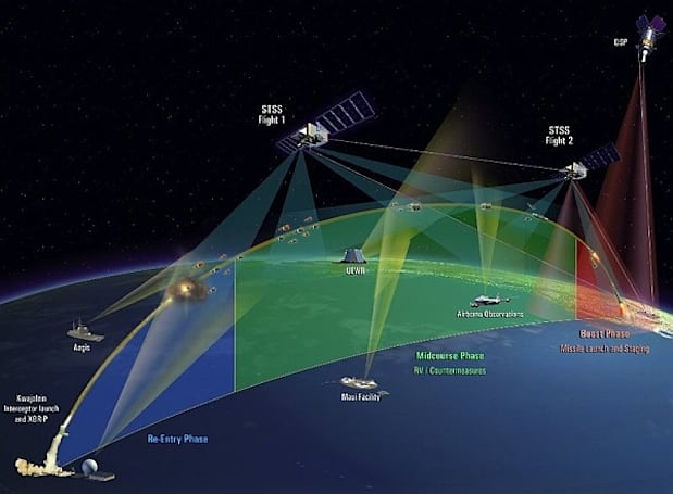 US satellites successfully track ballistic missile from cradle to grave, don't pay for the flowers