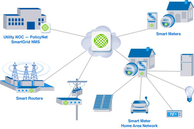 Cisco sinks funding into WiMAX-supporting Grid Net, looks to ride the 'smart energy' wave
