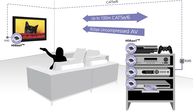 HDBaseT Alliance needs just one LAN cable to bind them