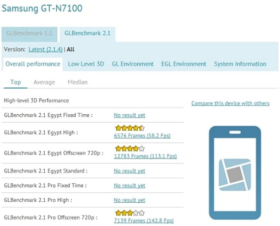 Did the Galaxy Note II's impressive benchmarks briefly get leaked?