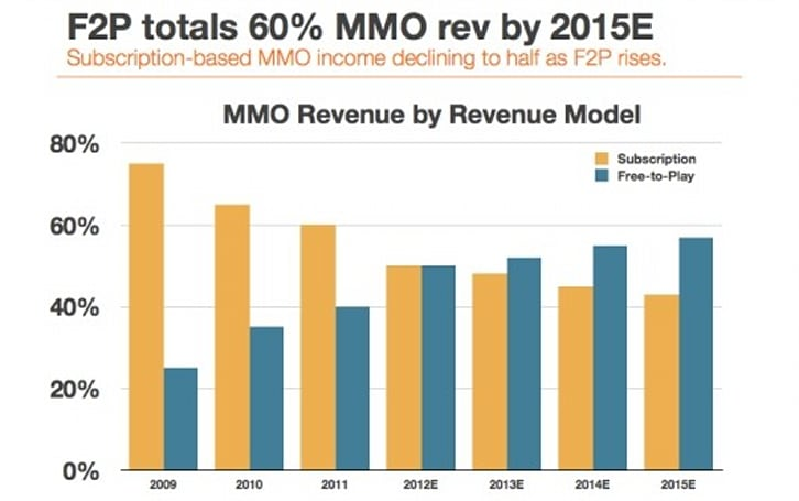 Report: Global MMO spending to top $12 billion in 2012