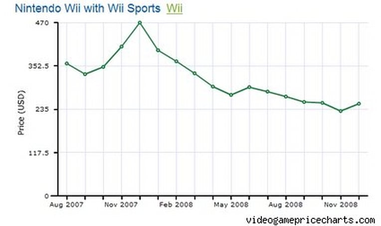 Wii resale price plummets to sane level