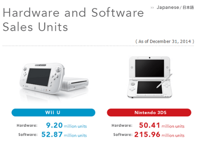 1.84M New 3DS units shipped in 2014, Wii U up to 9.2M