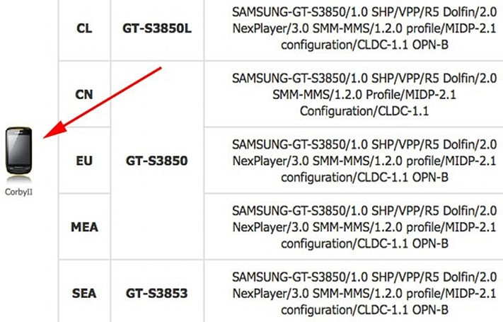 Samsung Corby II breaks cover thanks to... Samsung
