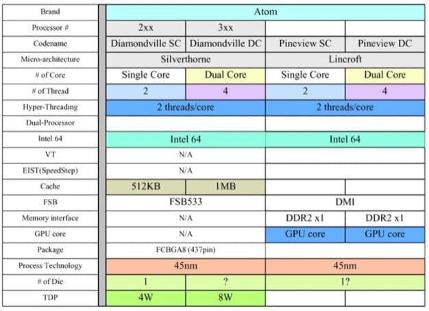 Next generation Atom processors for netbooks scheduled for Q3, 2009