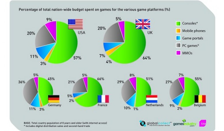 One-fifth of US game spending goes to MMOs and game portals