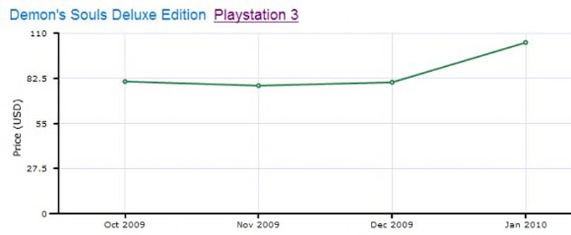 Video Game Price Charts reveal biggest resale prices of 2009