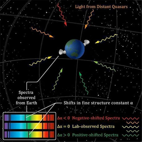 Galaxy shocker: laws of physics may vary throughout the universe