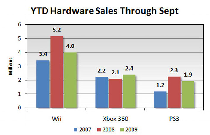 Gamasutra breaks down console sales in light of price cuts