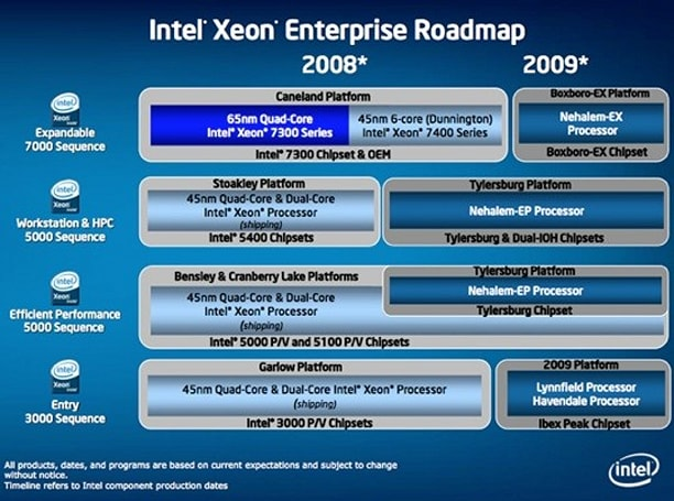 Intel said to be prepping eight-core Xeon for launch next month