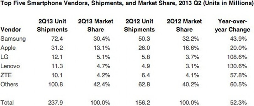 Apple hits three-year low in smartphone marketshare, shipment figures reveal