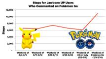 Sportlich: Pokémon Go-Spieler waren gut zu Fuß unterwegs
