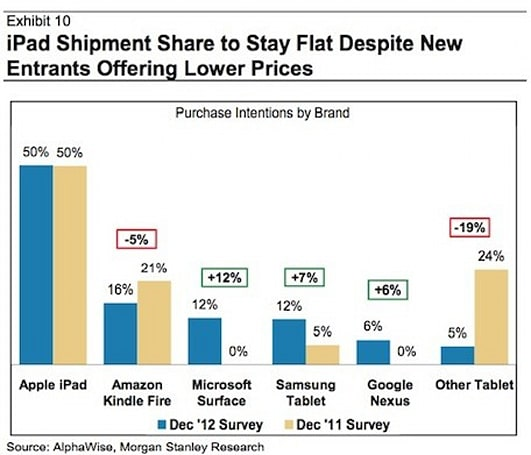"Morgan Stanley: iPad mini cannibalization ""overblown"""