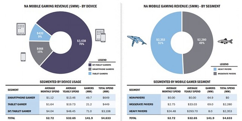 A tiny percentage of app users account for over half of gaming revenue