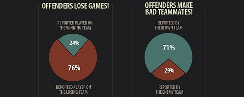 Over one percent of League of Legends players have been banned