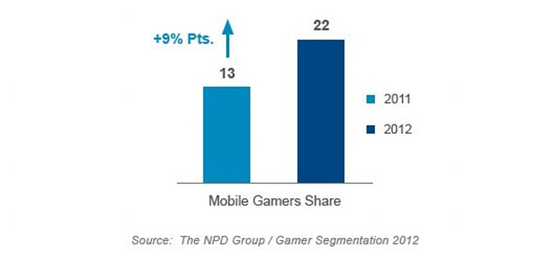 NPD report: America's gamer population is shrinking, mobile overtakes consoles