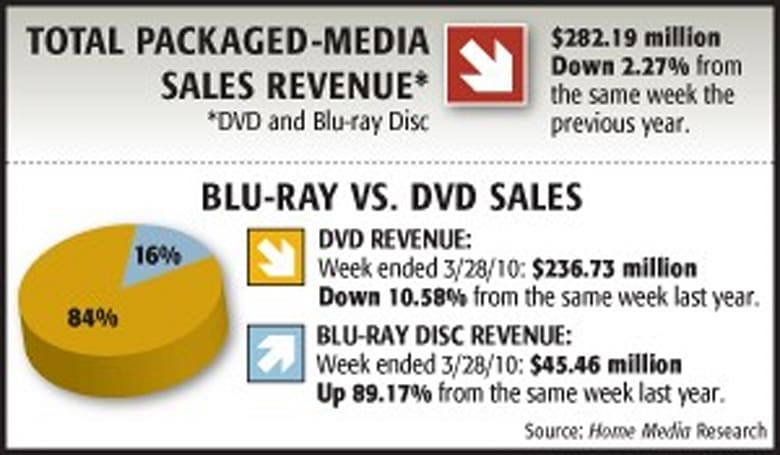 1st quarter Blu-ray sales up 68 percent over last year