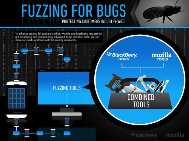 Mozilla partners with BlackBerry to fuzz out software bugs