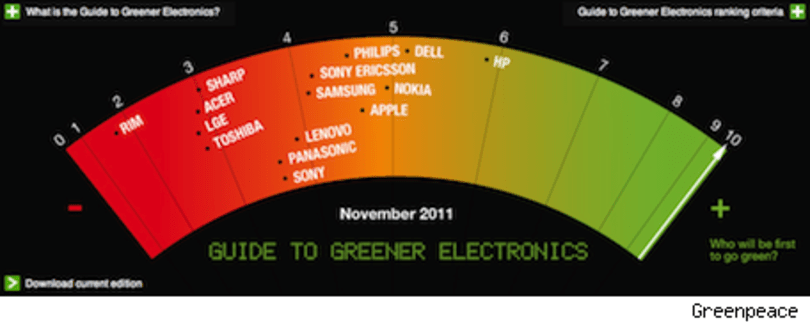 Apple jumps to 4th place in the latest Greenpeace survey