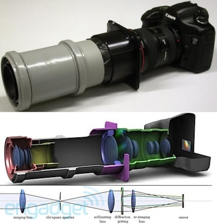 Researchers turn a DSLR into hyperspectral camera using PVC and duct tape, MacGyver green with envy