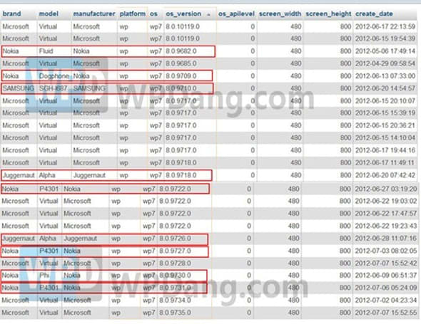 List of alleged Windows Phones reveals Nokia Dogphone, Fluid and P4301, working titles we hope