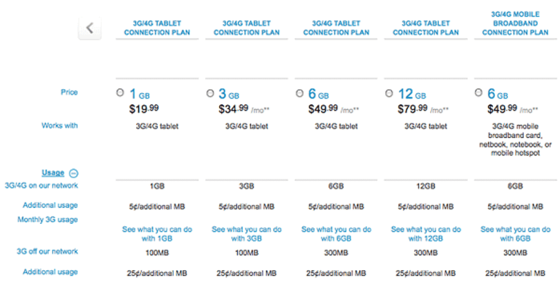 Sprint undercuts AT&T and Verizon with new Mobile Broadband data plans