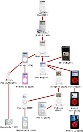 The iPod turns five