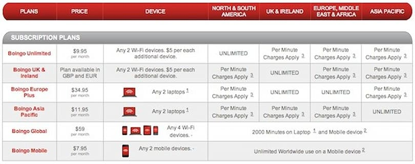 Boingo announces streamlined WiFi data plans with support for any two devices