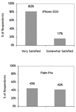 Palm Pre, iPhone 3GS owners' satisfaction polled, compared in new study