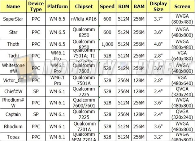HTC 2009 lineup gets spec'd in detail?