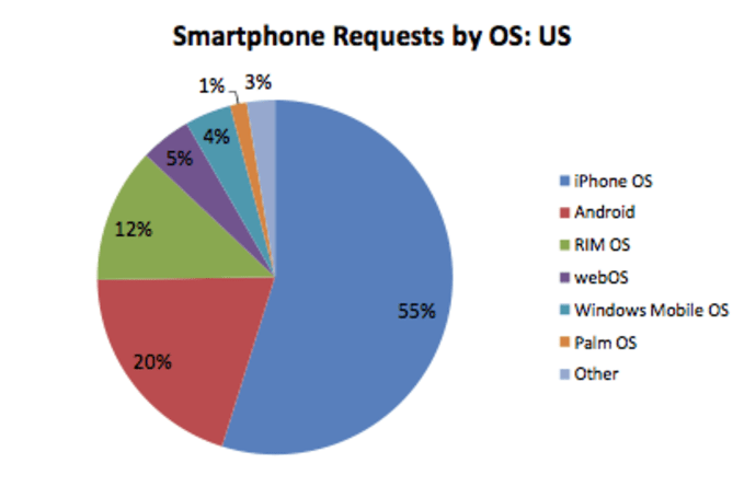 iPhone and Android now total 75% of U.S. smartphone web traffic