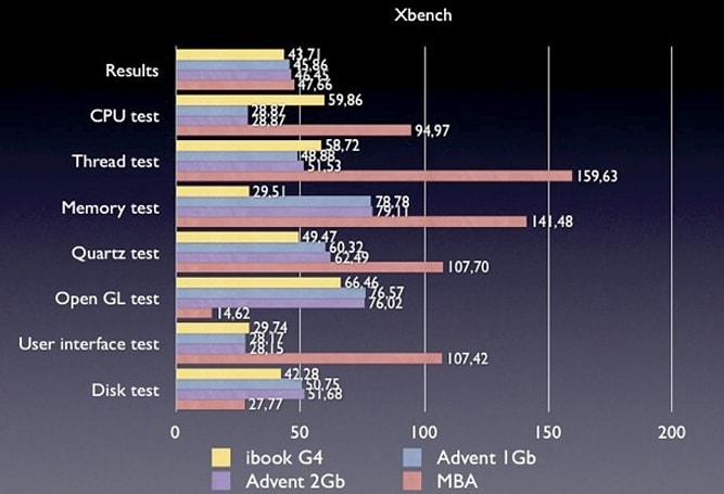 iBook G4 benchmarked against hackintosh netbook, comes out even