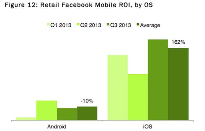 Facebook ads are 1,790% more profitable on iPhone than Android