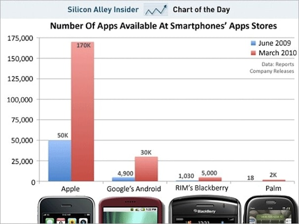 Apple leads the App Store race with 170,000 apps