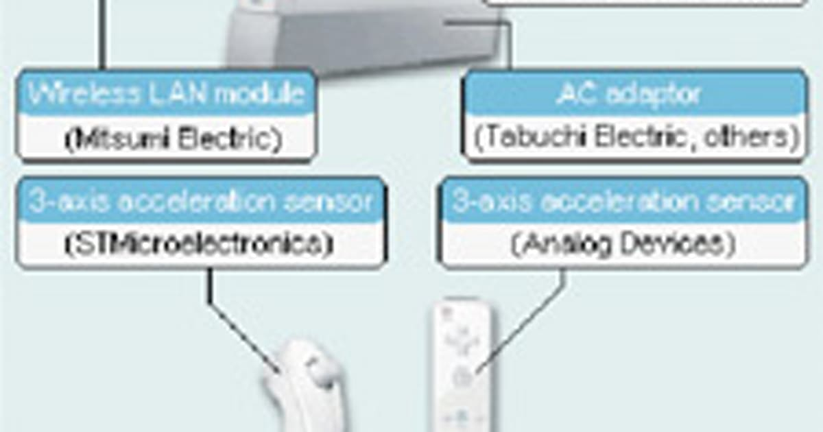 wii making parts makers rich, rich we tell you chevy overhead console wiring diagram wii console parts diagram