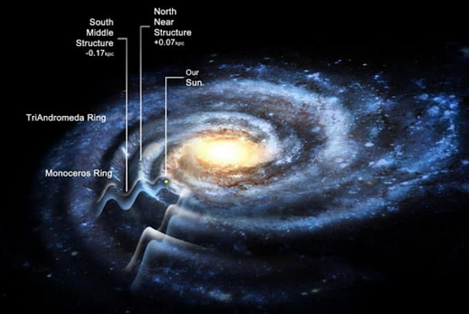 The Milky Way galaxy is full of ripples (and larger than you think)