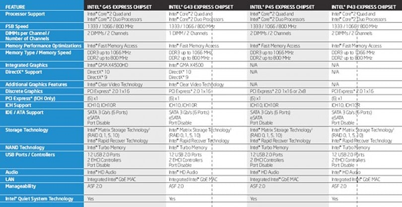 Intel introduces P45 and G45 Express chipsets