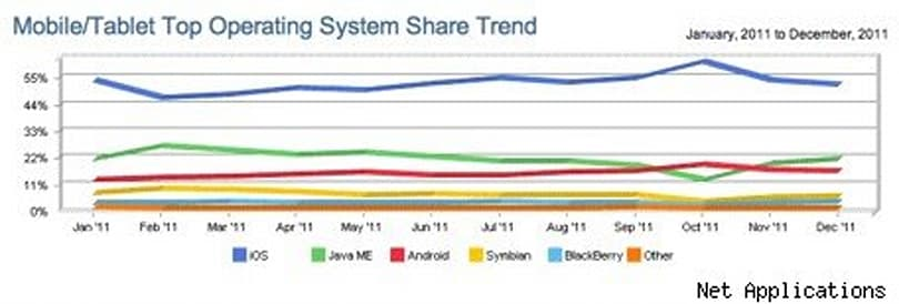 iOS ends 2011 with 52% of mobile Web browsing