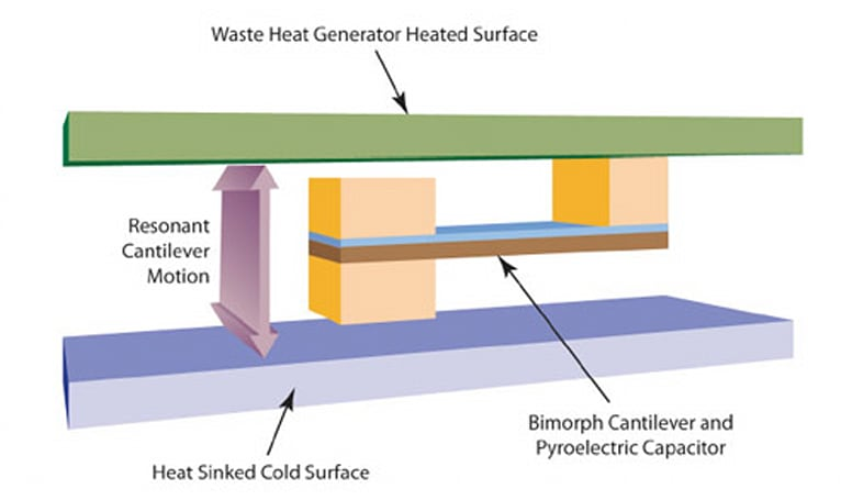ORNL energy harvester turns heat waste into electricity, converts hot machines into cool customers