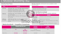 T-Mobile baking fresh prepaid plans May 22, adds more 4G data for flavor
