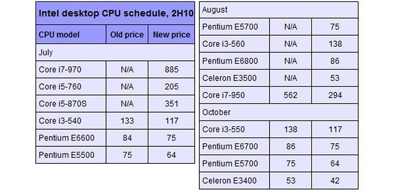 Intel set to overhaul desktop CPU range with new models, lower prices