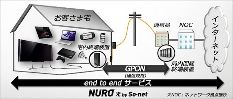 'World's fastest' home internet service hits Japan with Sony's help, 2 Gbps down