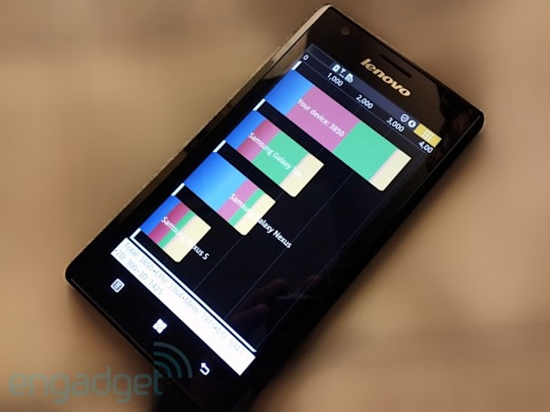 Lenovo K800's initial benchmark scores look promising, but not ambitious
