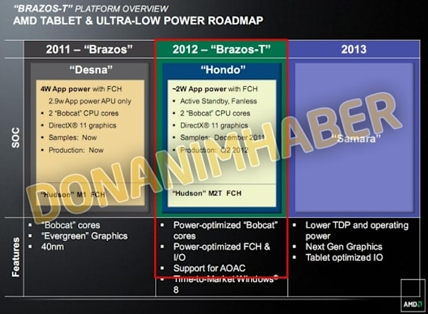 Leaked AMD roadmap reveals next-gen Fusion tablet chips